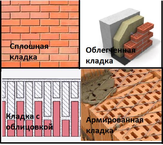 Кирпичная кладка стен: подготовка, технология и виды