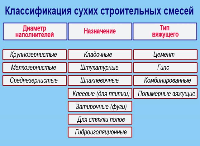 Детальный обзор сухих строительных смесей