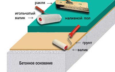 Полиуретановые наливные полы - правильный выбор покрытия