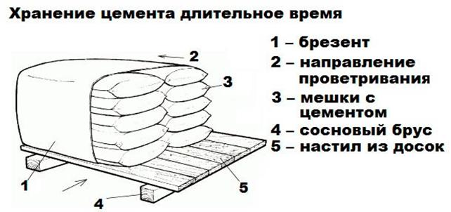 Цемент навалом