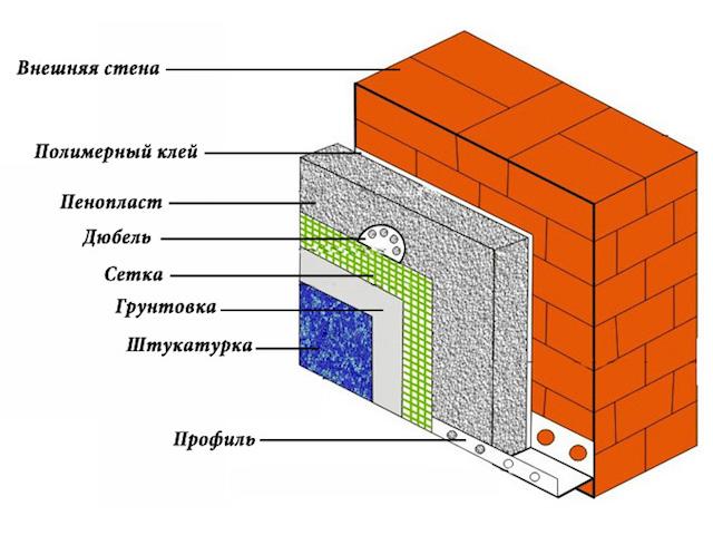 Варианты утепления фасада здания