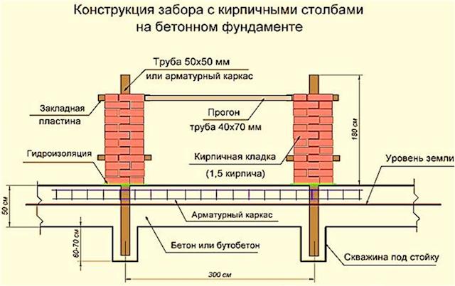 Особенности бетонирования столбов для забора