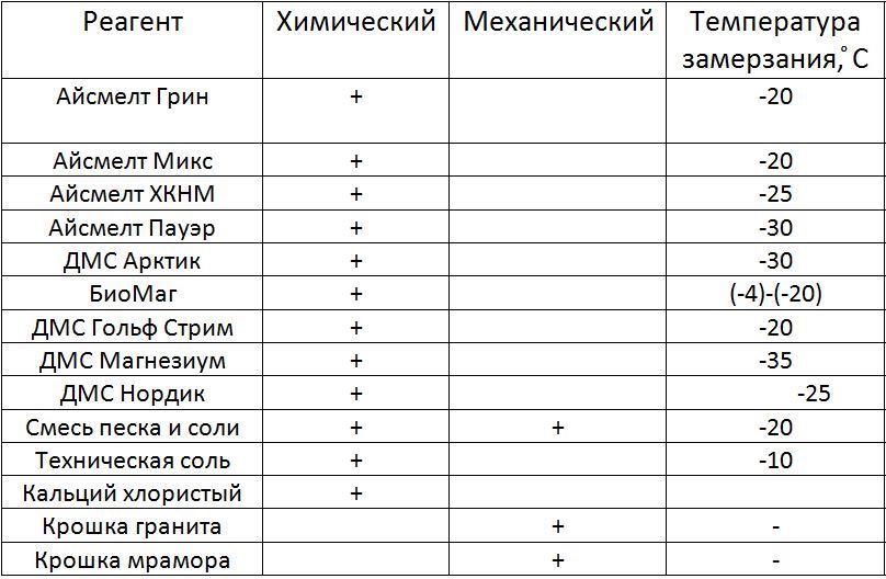 Антигололедные реагенты (таблица)