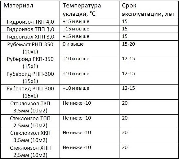 Гидроизоляция (таблица)