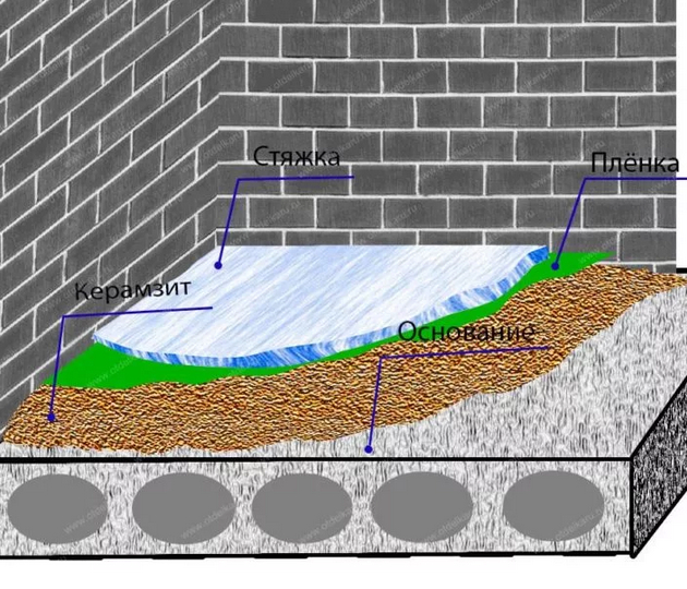 Пропорции пескобетона с керамзитом для цементной стяжки под полы